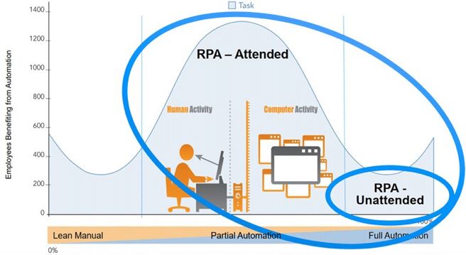 rpa illustration